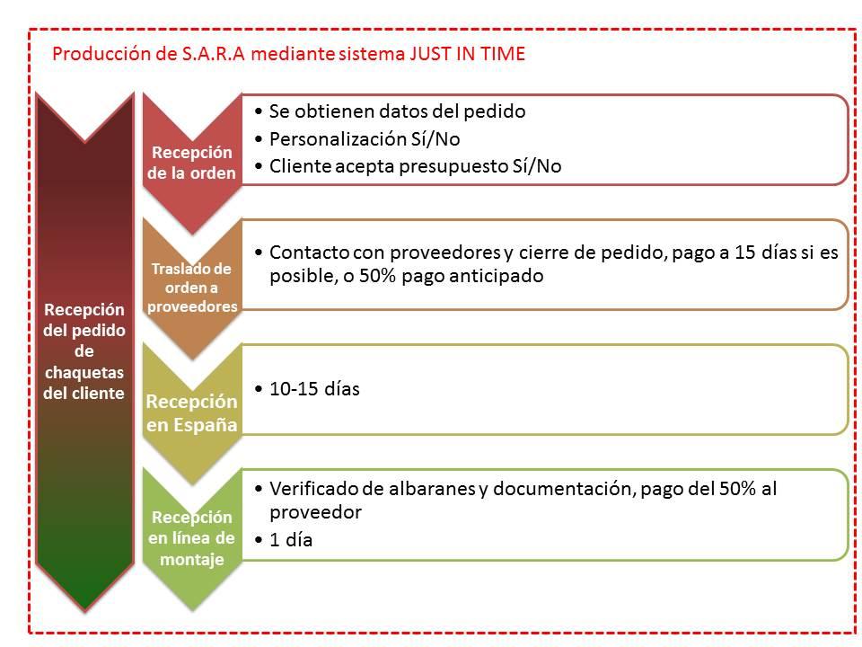 Grafica plan de negocio WEB